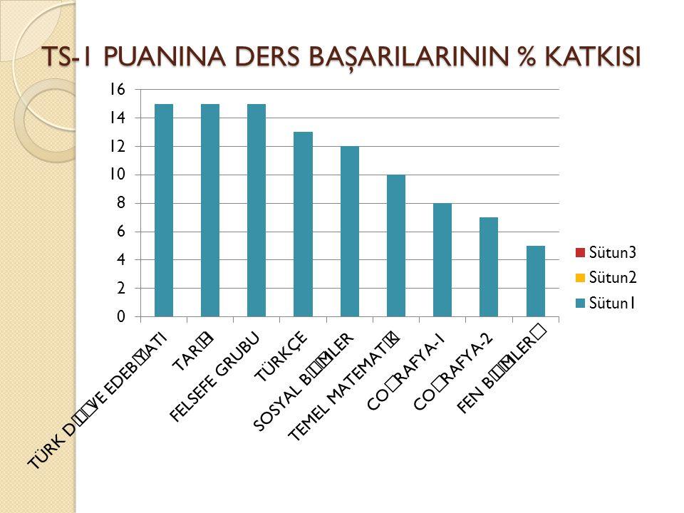TS-1 PUANINA DERS BAŞARILARININ % KATKISI