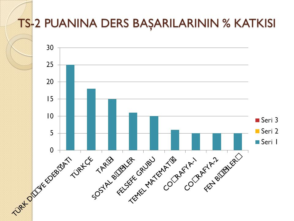 TS-2 PUANINA DERS BAŞARILARININ % KATKISI