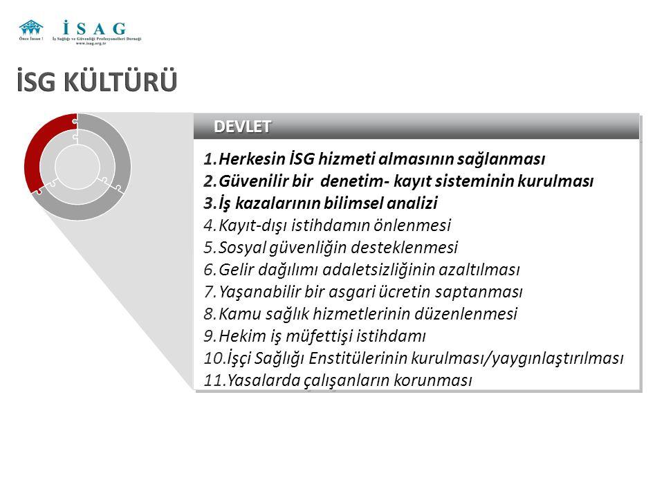 DEVLETDEVLET 1.Herkesin İSG hizmeti almasının sağlanması 2.Güvenilir bir denetim- kayıt sisteminin kurulması 3.İş kazalarının bilimsel analizi 4.Kayıt