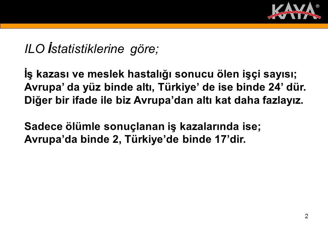 2 İş kazası ve meslek hastalığı sonucu ölen işçi sayısı; Avrupa' da yüz binde altı, Türkiye' de ise binde 24' dür.