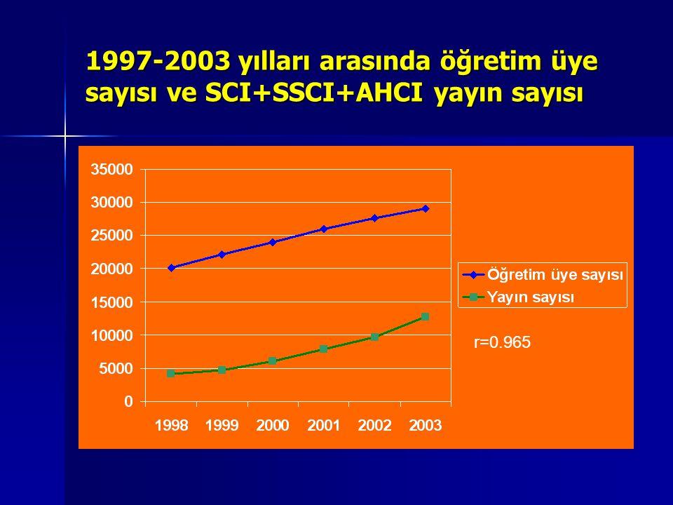1997-2003 yılları arasında öğretim üye sayısı ve SCI+SSCI+AHCI yayın sayısı r=0.965