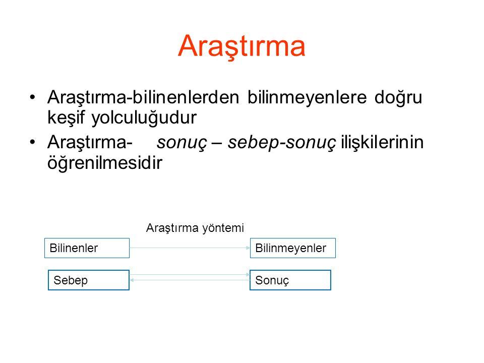 Araştırma Kavramları (devamı) 1-Kavramsal Tanım: Bir kavramın başka kavramlarla tanımlanmasıdır.