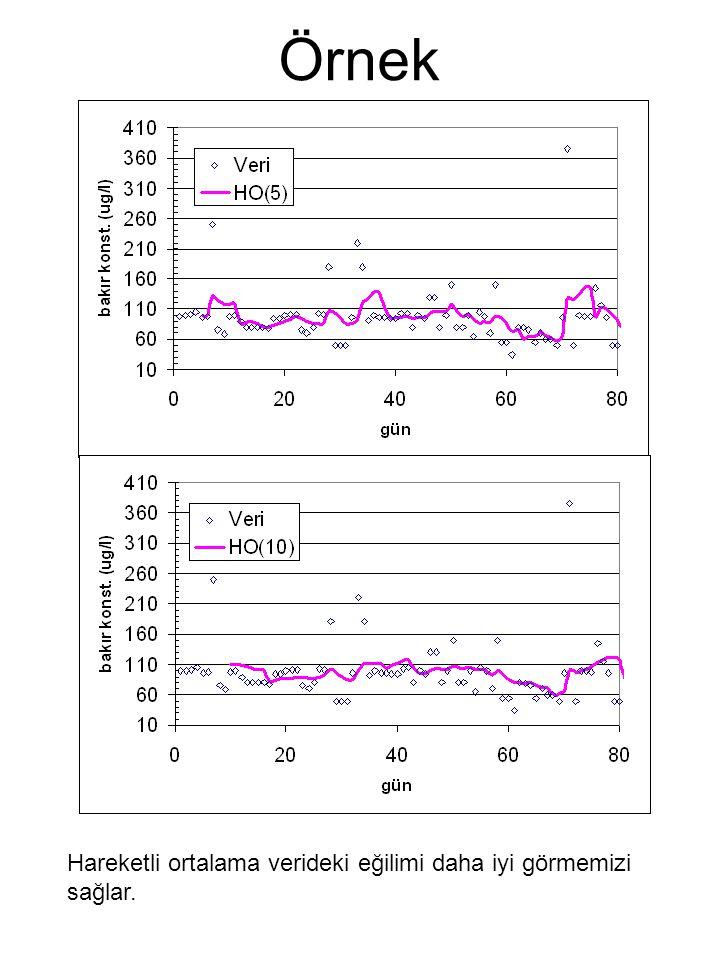 Örnek Hareketli ortalama verideki eğilimi daha iyi görmemizi sağlar.