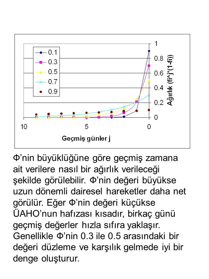Ф'nin büyüklüğüne göre geçmiş zamana ait verilere nasıl bir ağırlık verileceği şekilde görülebilir.