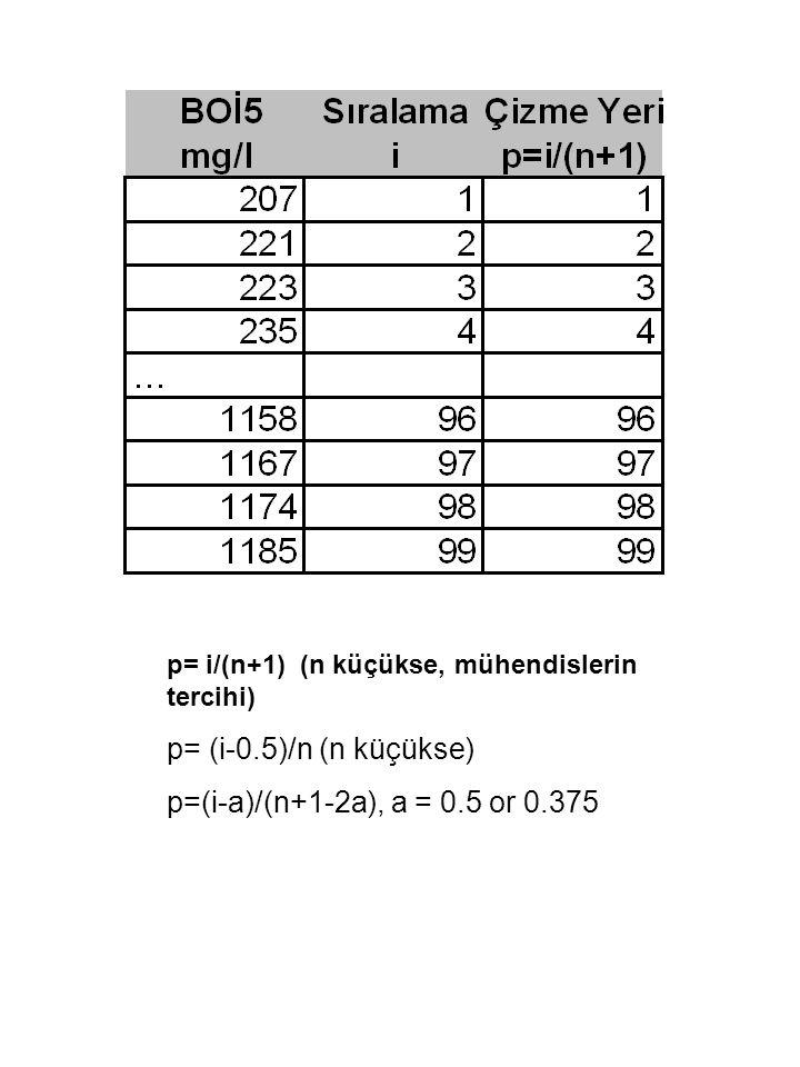 p= i/(n+1) (n küçükse, mühendislerin tercihi) p= (i-0.5)/n (n küçükse) p=(i-a)/(n+1-2a), a = 0.5 or 0.375