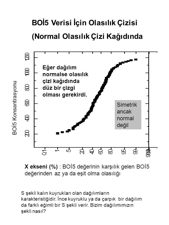 BOİ5 Konsantrasyonu Eğer dağılım normalse olasılık çizi kağıdında düz bir çizgi olması gerekirdi.