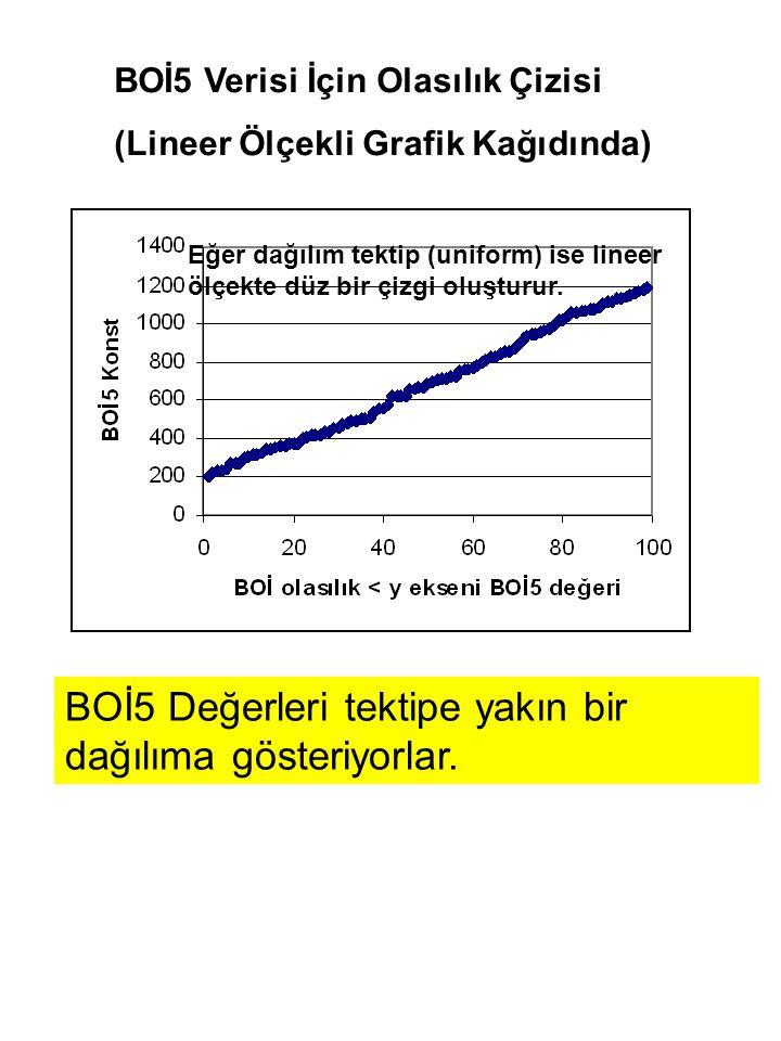 Eğer dağılım tektip (uniform) ise lineer ölçekte düz bir çizgi oluşturur.