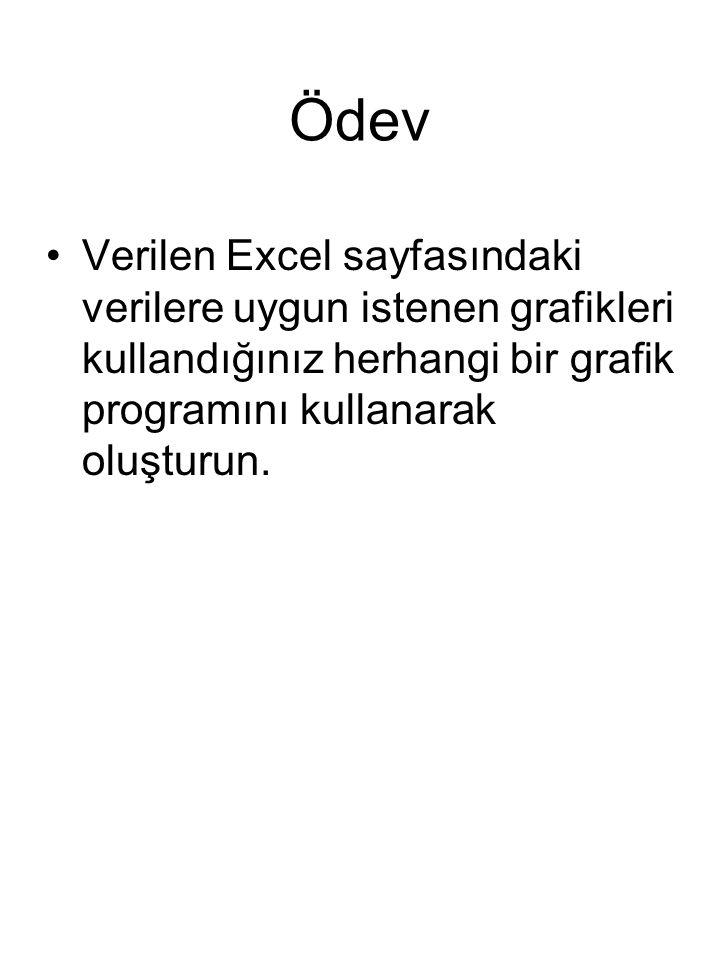 Ödev Verilen Excel sayfasındaki verilere uygun istenen grafikleri kullandığınız herhangi bir grafik programını kullanarak oluşturun.