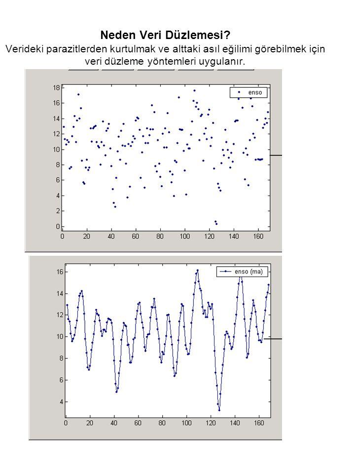 1146 Eğer verinin normal dağılıma sahip olduğunu varsayarak %95'lik değeri 688 + 1,65 x 296.35= 1177 mg/l Bu değer verinin gerçekte gösterdiği %95'lik sınır değerinden daha fazladır.