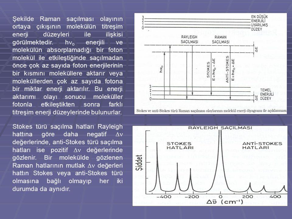 Şekilde Raman saçılması olayının ortaya çıkışının molekülün titreşim enerji düzeyleri ile ilişkisi görülmektedir. h o enerjili ve molekülün absorplama