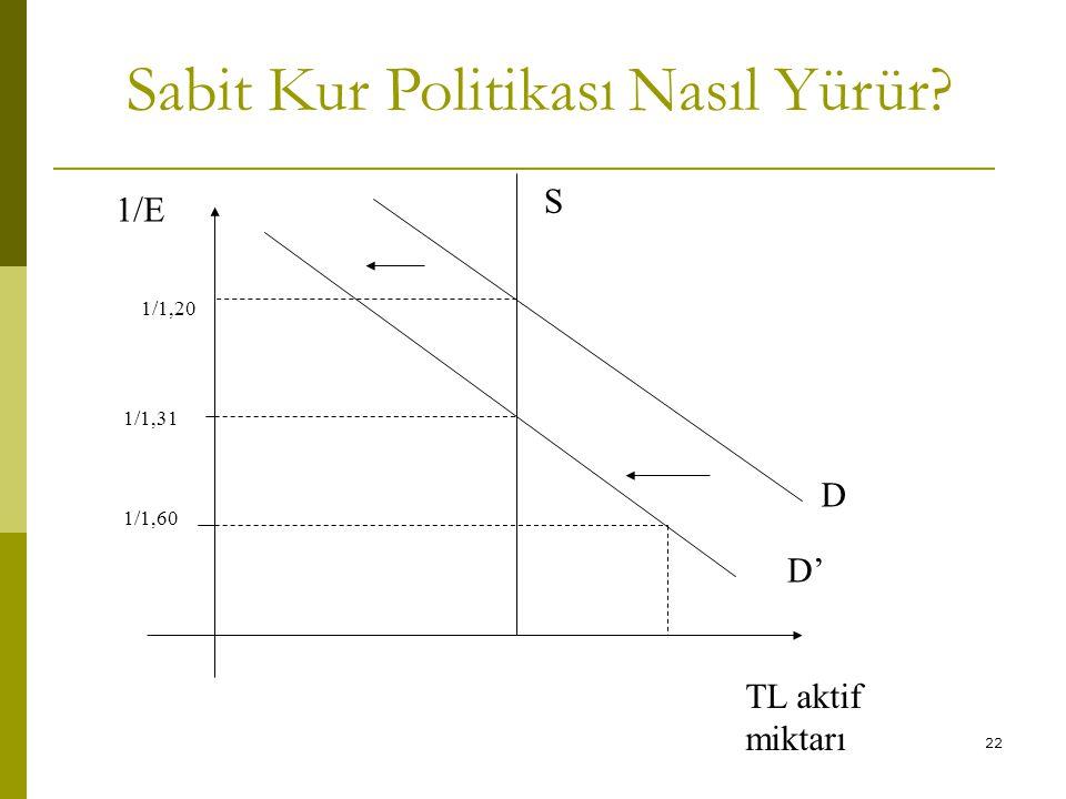 22 Sabit Kur Politikası Nasıl Yürür? 1/1,31 D' 1/1,60 1/E S D 1/1,20 TL aktif miktarı