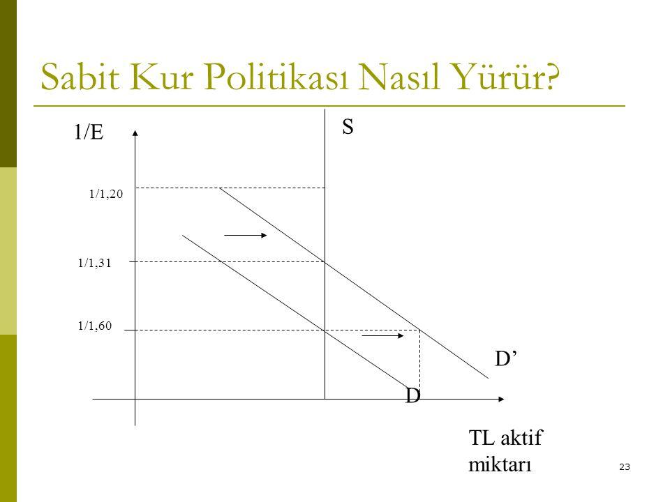 23 Sabit Kur Politikası Nasıl Yürür? 1/1,31 D' 1/1,60 1/E S D 1/1,20 TL aktif miktarı