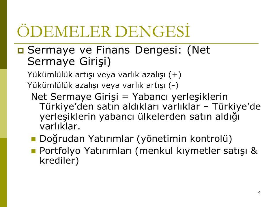 4 ÖDEMELER DENGESİ  Sermaye ve Finans Dengesi: (Net Sermaye Girişi) Yükümlülük artışı veya varlık azalışı (+) Yükümlülük azalışı veya varlık artışı (-) Net Sermaye Girişi = Yabancı yerleşiklerin Türkiye'den satın aldıkları varlıklar – Türkiye'de yerleşiklerin yabancı ülkelerden satın aldığı varlıklar.
