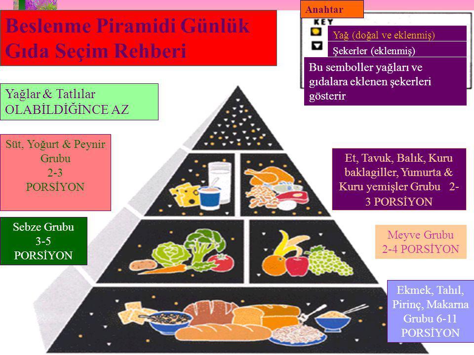 Beslenme Piramidi Günlük Gıda Seçim Rehberi Yağlar & Tatlılar OLABİLDİĞİNCE AZ Süt, Yoğurt & Peynir Grubu 2-3 PORSİYON Sebze Grubu 3-5 PORSİYON Anahtar Yağ (doğal ve eklenmiş) Şekerler (eklenmiş) Bu semboller yağları ve gıdalara eklenen şekerleri gösterir Et, Tavuk, Balık, Kuru baklagiller, Yumurta & Kuru yemişler Grubu 2- 3 PORSİYON Meyve Grubu 2-4 PORSİYON Ekmek, Tahıl, Pirinç, Makarna Grubu 6-11 PORSİYON