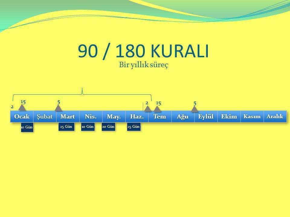 90 / 180 KURALI Bir yıllık süreç 10 Gün10 Gün 25 Gün25 Gün 20 Gün20 Gün 10 Gün10 Gün 25 Gün25 Gün 2 15 5 5 2