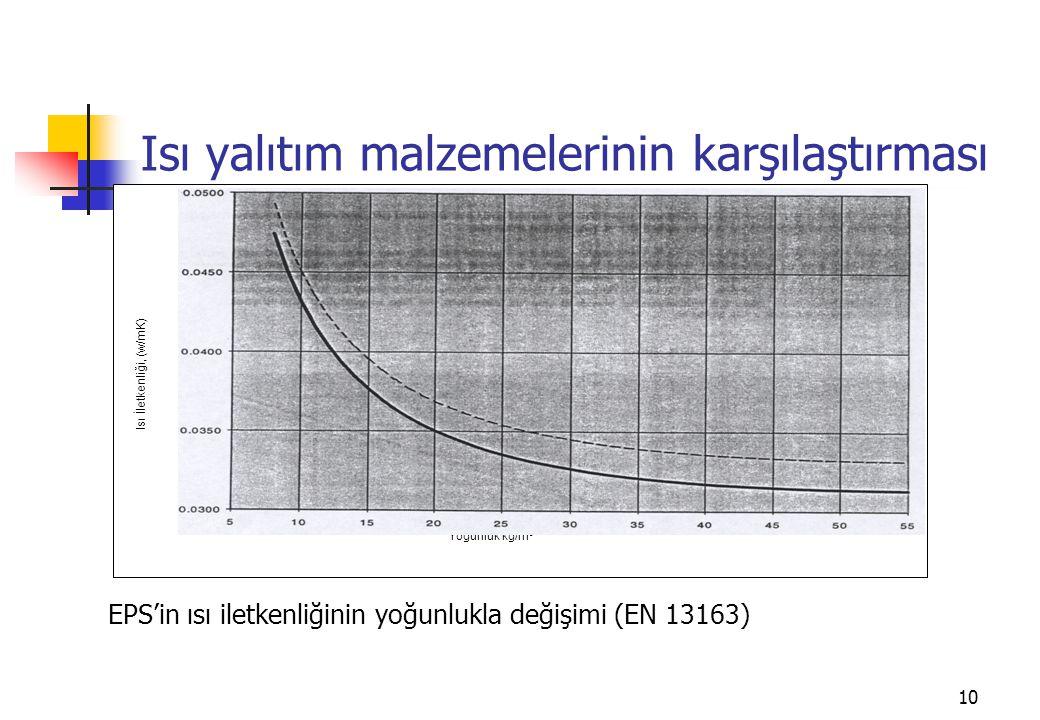 10 Isı yalıtım malzemelerinin karşılaştırması EPS'in ısı iletkenliğinin yoğunlukla değişimi (EN 13163) Yoğunluk kg/m 3 Isı İletkenliği, (w/mK)