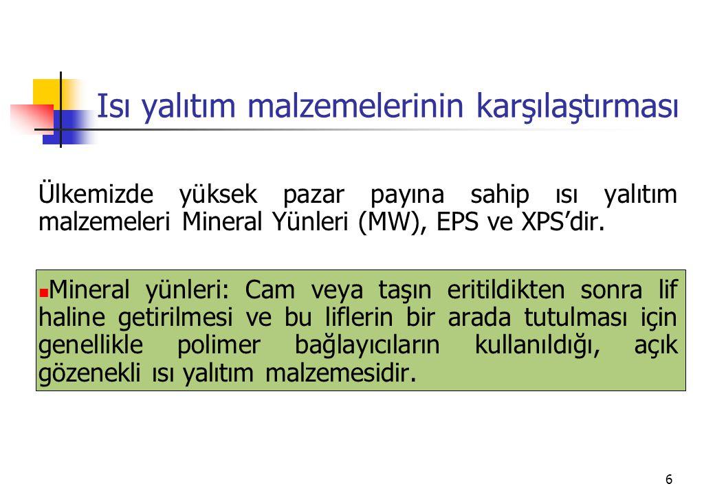 6 Isı yalıtım malzemelerinin karşılaştırması Ülkemizde yüksek pazar payına sahip ısı yalıtım malzemeleri Mineral Yünleri (MW), EPS ve XPS'dir.