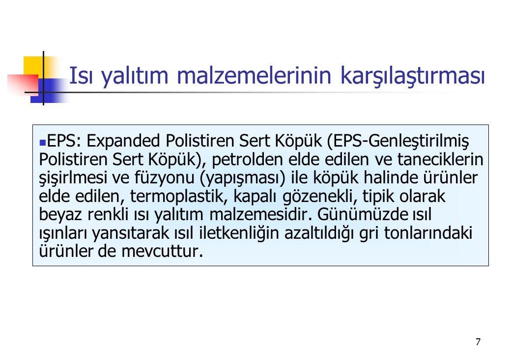 7 Isı yalıtım malzemelerinin karşılaştırması EPS: Expanded Polistiren Sert Köpük (EPS-Genleştirilmiş Polistiren Sert Köpük), petrolden elde edilen ve taneciklerin şişirlmesi ve füzyonu (yapışması) ile köpük halinde ürünler elde edilen, termoplastik, kapalı gözenekli, tipik olarak beyaz renkli ısı yalıtım malzemesidir.