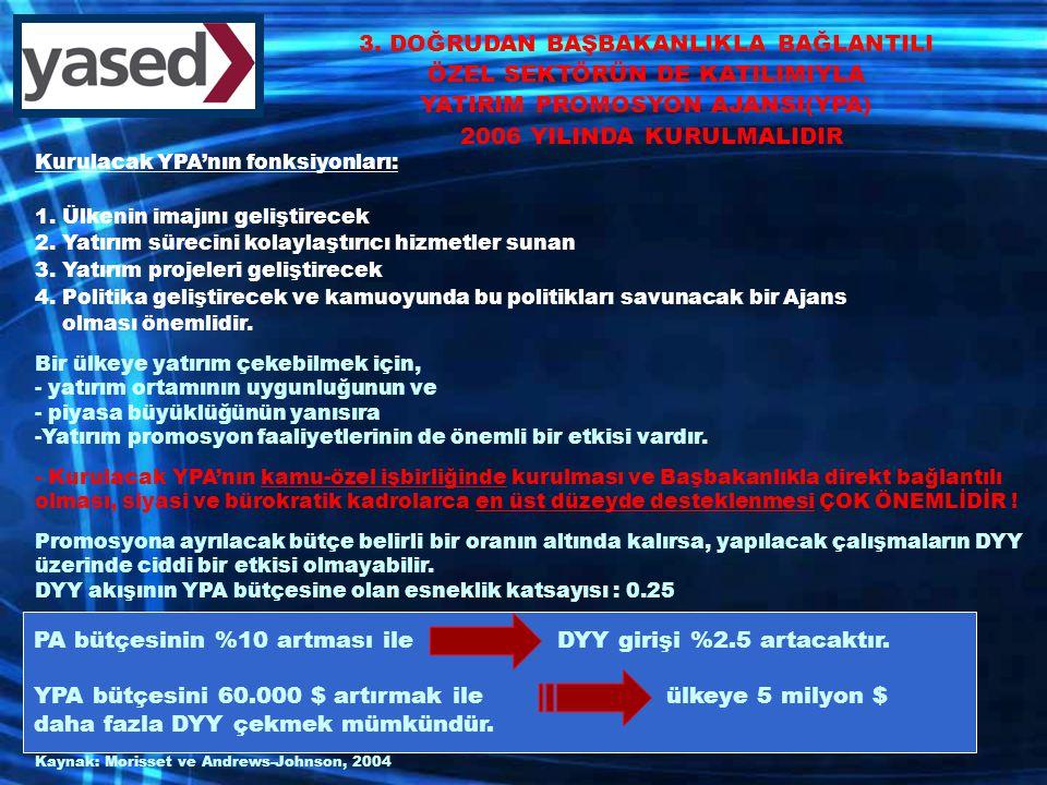 Kurulacak YPA'nın fonksiyonları: 1. Ülkenin imajını geliştirecek 2.