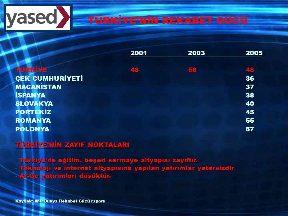 200120032005 TÜRKİYE485648 ÇEK CUMHURİYETİ36 MACARİSTAN37 İSPANYA38 SLOVAKYA40 PORTEKİZ45 ROMANYA55 POLONYA57 TÜRKİYE'NİN ZAYIF NOKTALARI - Türkiye'de eğitim, beşeri sermaye altyapısı zayıftır.