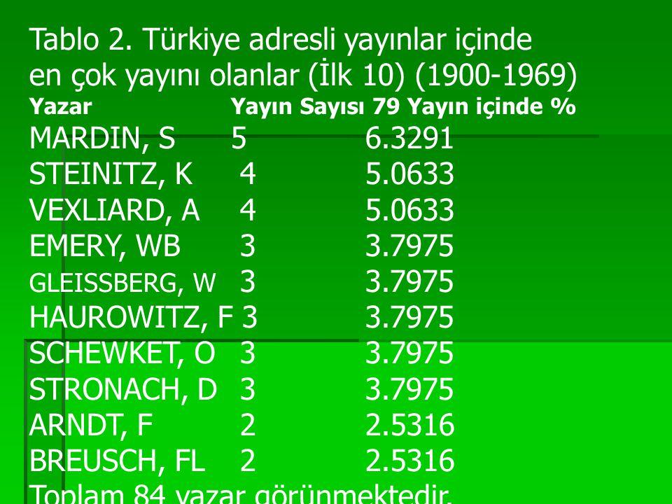 Tablo 2. Türkiye adresli yayınlar içinde en çok yayını olanlar (İlk 10) (1900-1969) Yazar Yayın Sayısı 79 Yayın içinde % MARDIN, S 5 6.3291 STEINITZ,