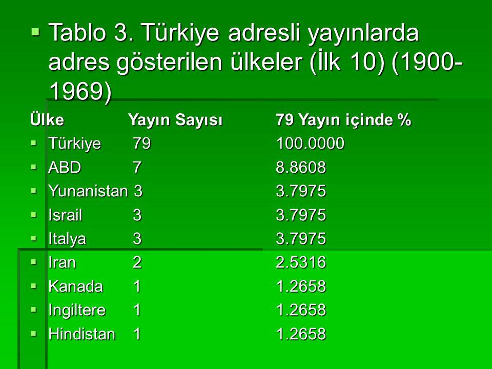  Tablo 3. Türkiye adresli yayınlarda adres gösterilen ülkeler (İlk 10) (1900- 1969) Ülke Yayın Sayısı 79 Yayın içinde %  Türkiye 79 100.0000  ABD