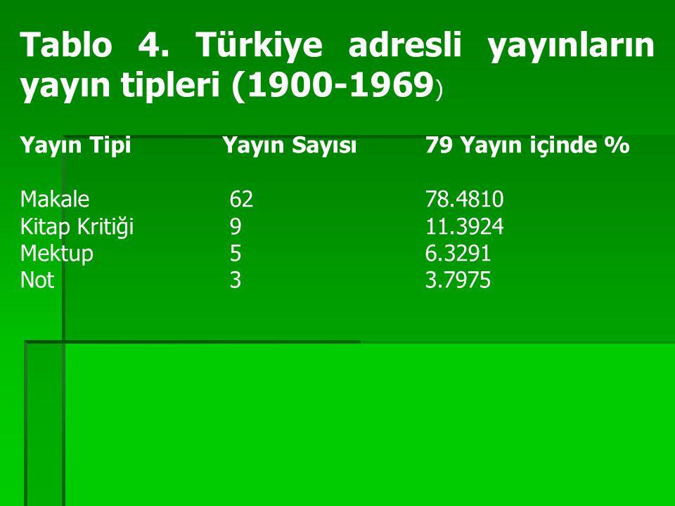 Tablo 4. Türkiye adresli yayınların yayın tipleri (1900-1969 ) Yayın Tipi Yayın Sayısı 79 Yayın içinde % Makale 62 78.4810 Kitap Kritiği 9 11.3924 Me
