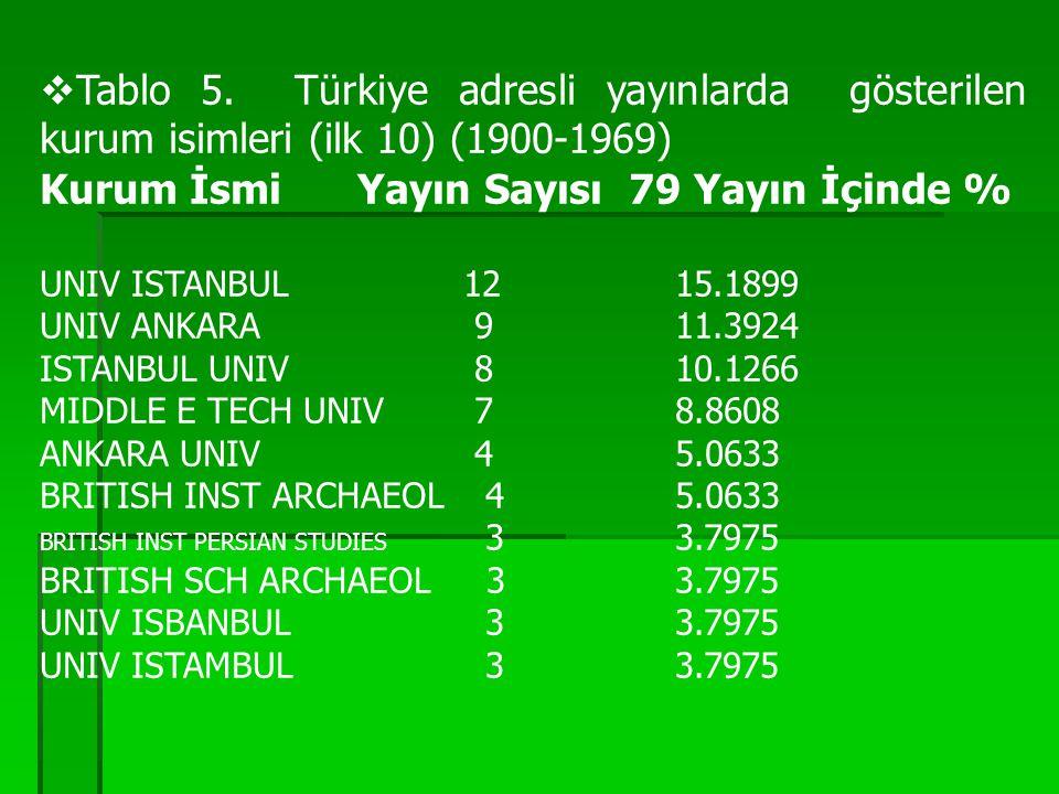  Tablo 5. Türkiye adresli yayınlarda gösterilen kurum isimleri (ilk 10) (1900-1969) Kurum İsmiYayın Sayısı 79 Yayın İçinde % UNIV ISTANBUL 12 15.189