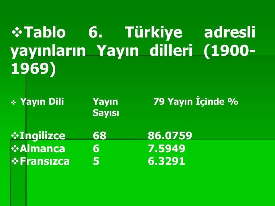  Tablo 6. Türkiye adresli yayınların Yayın dilleri (1900- 1969)  Yayın DiliYayın 79 Yayın İçinde % Sayısı  Ingilizce 68 86.0759  Almanca 6 7.5949