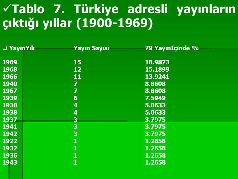 Tablo 7. Türkiye adresli yayınların çıktığı yıllar (1900-1969)  YayınYılı Yayın Sayısı 79 Yayınİçinde % 1969 15 18.9873 1968 12 15.1899 1966 11 13.9