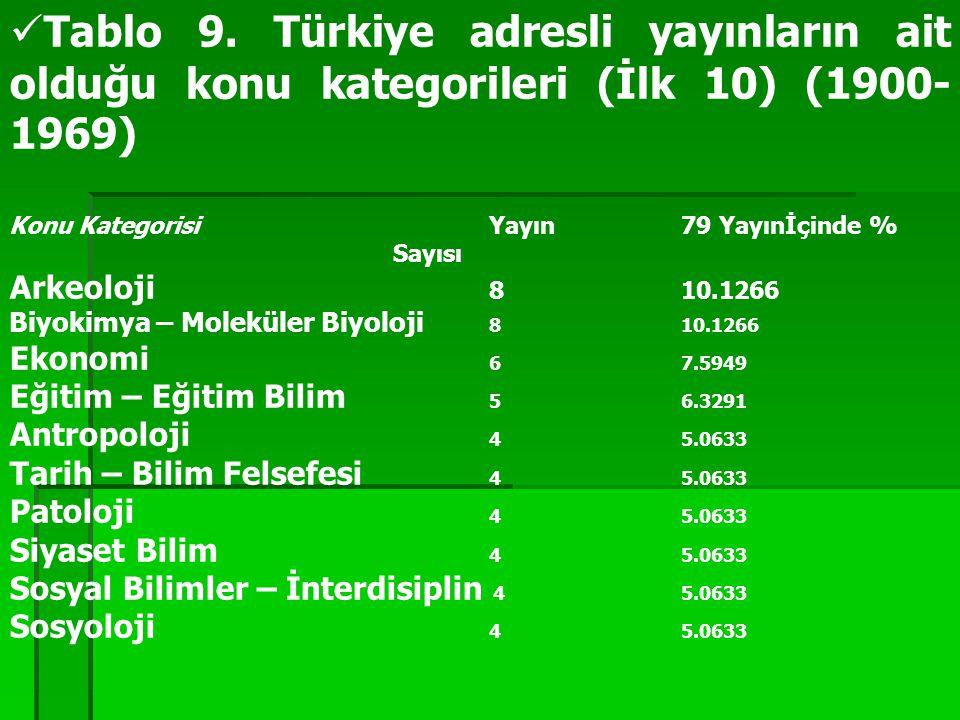 Tablo 9. Türkiye adresli yayınların ait olduğu konu kategorileri (İlk 10) (1900- 1969) Konu KategorisiYayın 79 Yayınİçinde % Sayısı Arkeoloji 8 10.12