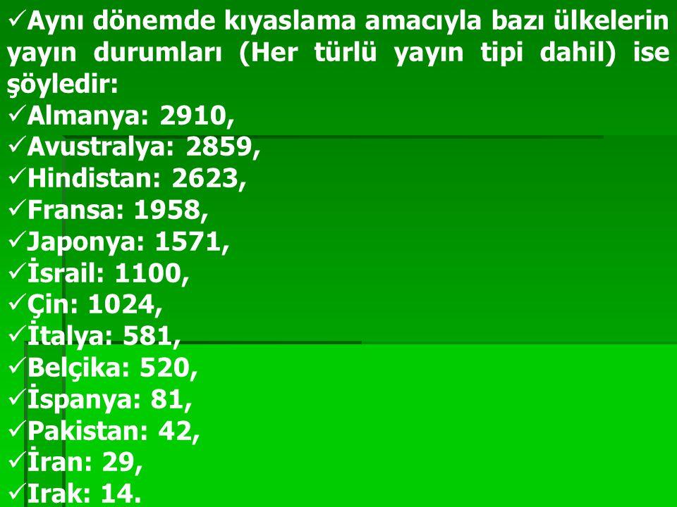 Aynı dönemde kıyaslama amacıyla bazı ülkelerin yayın durumları (Her türlü yayın tipi dahil) ise şöyledir: Almanya: 2910, Avustralya: 2859, Hindistan:
