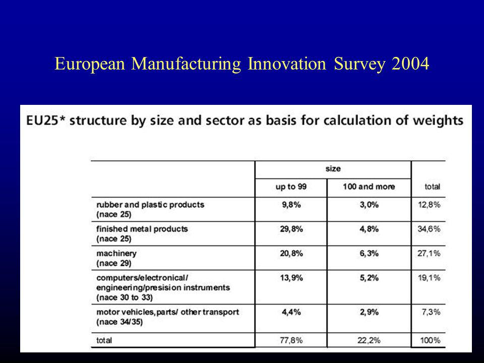 European Manufacturing Innovation Survey 2004