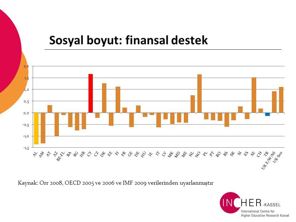 Sosyal boyut: finansal destek Kaynak: Orr 2008, OECD 2005 ve 2006 ve IMF 2009 verilerinden uyarlanmıştır