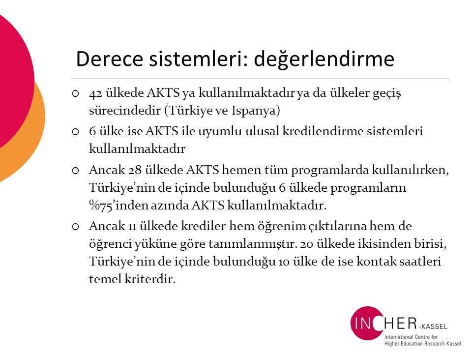 Derece sistemleri: değerlendirme  42 ülkede AKTS ya kullanılmaktadır ya da ülkeler geçiş sürecindedir (Türkiye ve Ispanya)  6 ülke ise AKTS ile uyumlu ulusal kredilendirme sistemleri kullanılmaktadır  Ancak 28 ülkede AKTS hemen tüm programlarda kullanılırken, Türkiye'nin de içinde bulunduğu 6 ülkede programların %75'inden azında AKTS kullanılmaktadır.