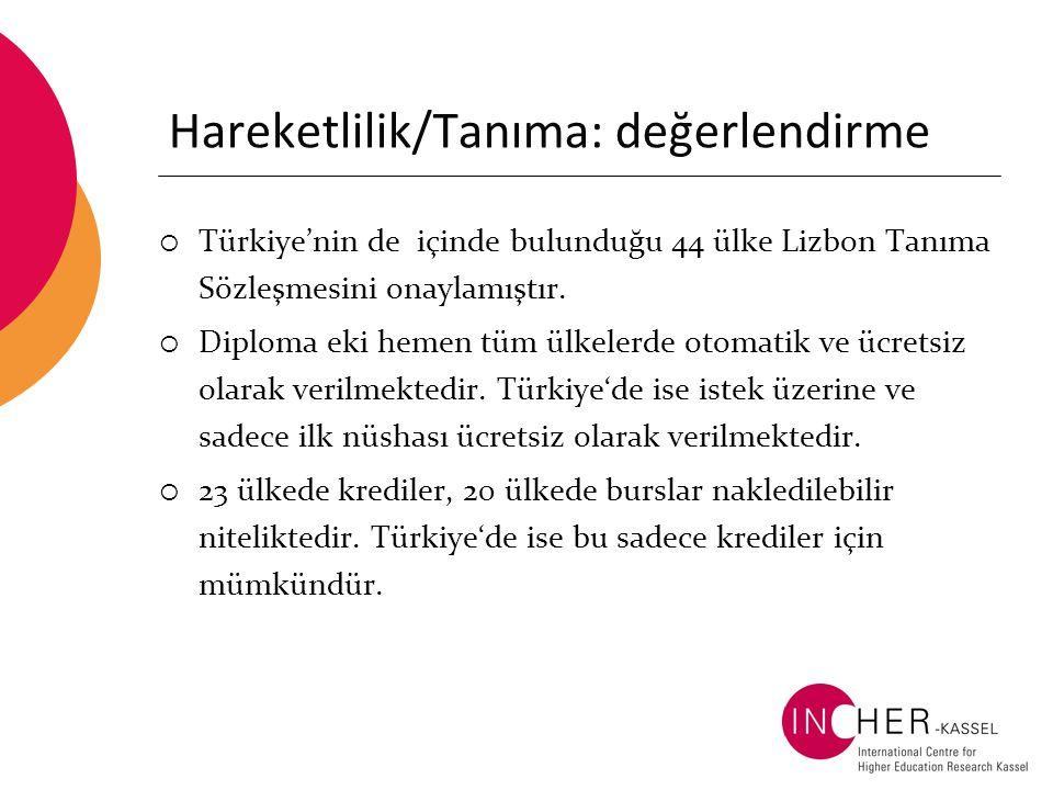 Hareketlilik/Tanıma: değerlendirme  Türkiye'nin de içinde bulunduğu 44 ülke Lizbon Tanıma Sözleşmesini onaylamıştır.