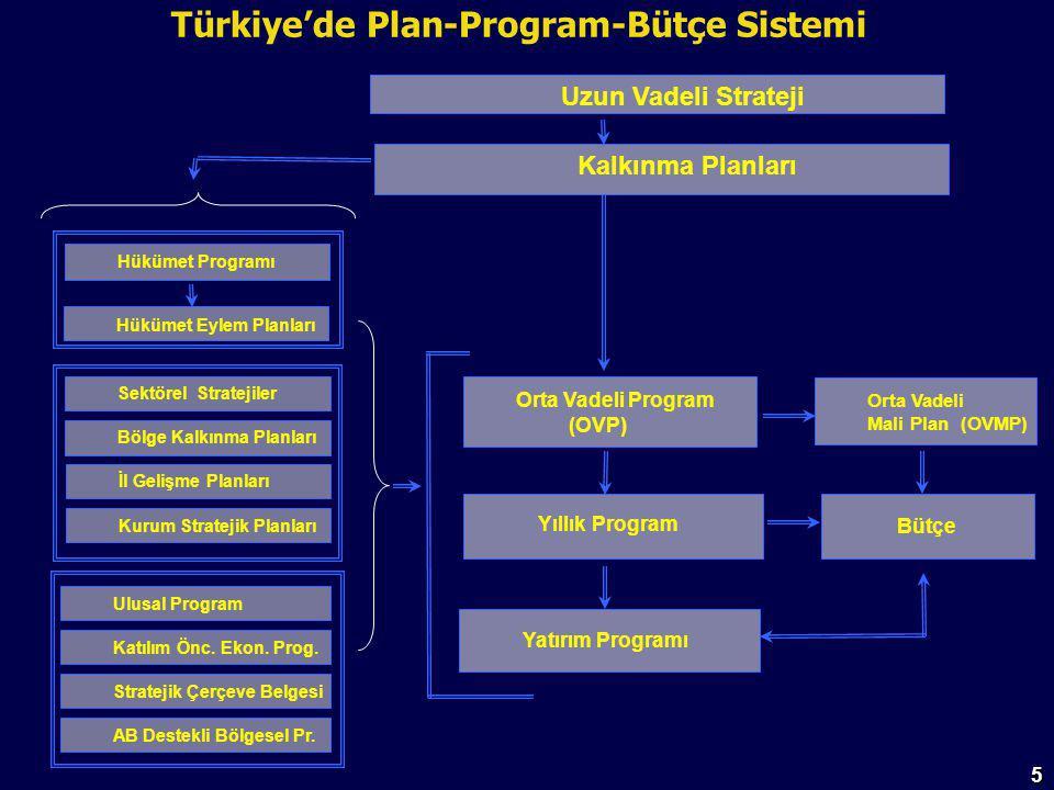 5 Kalkınma Planları Orta Vadeli Mali Plan (OVMP) Orta Vadeli Program (OVP) Yıllık Program Yatırım Programı Bütçe Bölge Kalkınma Planları Sektörel Stratejiler İl Gelişme Planları Kurum Stratejik Planları Katılım Önc.