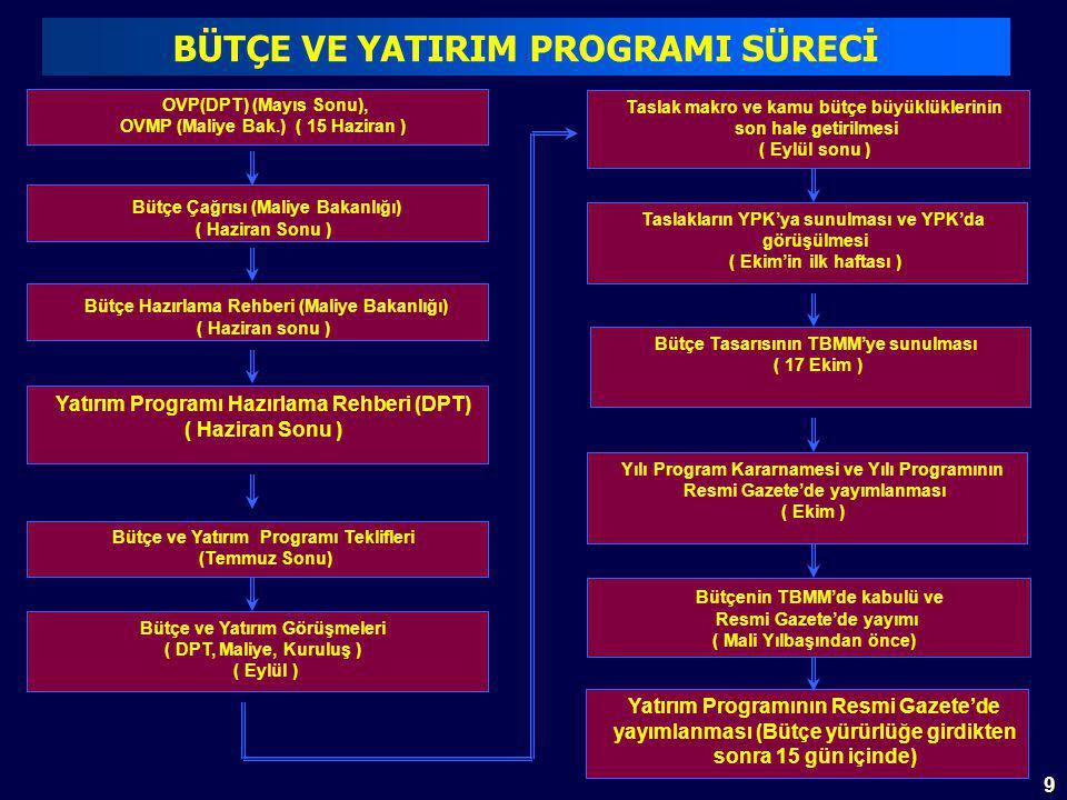 9 Yatırım Programının Resmi Gazete'de yayımlanması (Bütçe yürürlüğe girdikten sonra 15 gün içinde) OVP(DPT) (Mayıs Sonu), OVMP (Maliye Bak.) ( 15 Haziran ) Bütçe Çağrısı (Maliye Bakanlığı) ( Haziran Sonu ) Bütçe Hazırlama Rehberi (Maliye Bakanlığı) ( Haziran sonu ) Yatırım Programı Hazırlama Rehberi (DPT) ( Haziran Sonu ) Bütçe ve Yatırım Programı Teklifleri (Temmuz Sonu) Bütçe ve Yatırım Görüşmeleri ( DPT, Maliye, Kuruluş ) ( Eylül ) Taslak makro ve kamu bütçe büyüklüklerinin son hale getirilmesi ( Eylül sonu ) Yılı Program Kararnamesi ve Yılı Programının Resmi Gazete'de yayımlanması ( Ekim ) Bütçenin TBMM'de kabulü ve Resmi Gazete'de yayımı ( Mali Yılbaşından önce) Taslakların YPK'ya sunulması ve YPK'da görüşülmesi ( Ekim'in ilk haftası ) Bütçe Tasarısının TBMM'ye sunulması ( 17 Ekim ) BÜTÇE VE YATIRIM PROGRAMI SÜRECİ