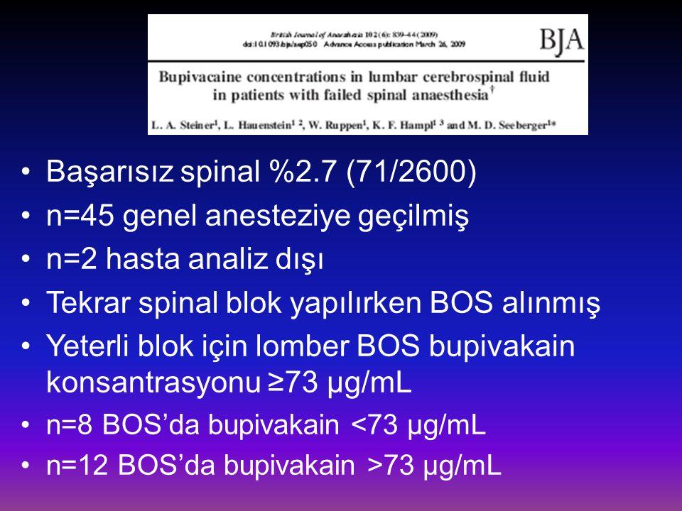 Başarısız spinal %2.7 (71/2600) n=45 genel anesteziye geçilmiş n=2 hasta analiz dışı Tekrar spinal blok yapılırken BOS alınmış Yeterli blok için lombe