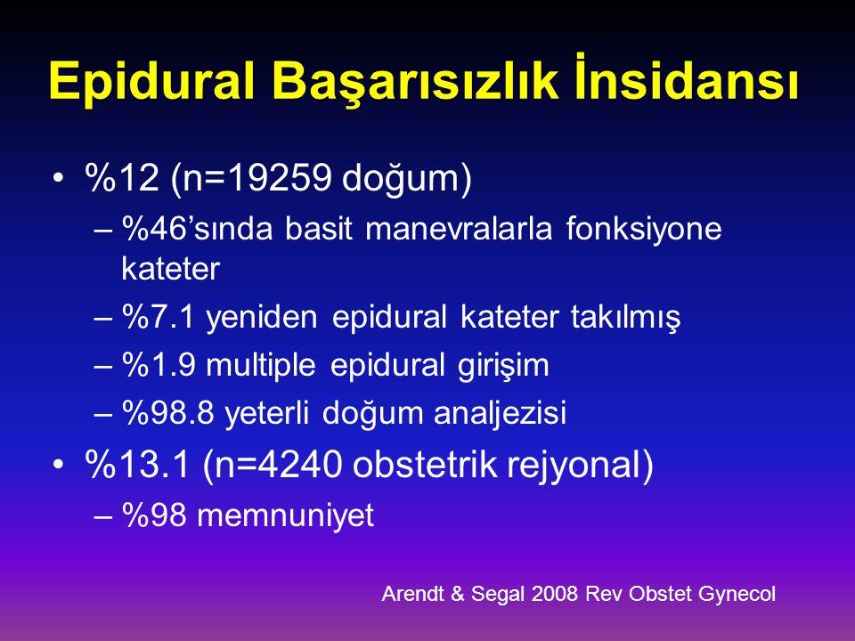 Epidural Başarısızlık İnsidansı %12 (n=19259 doğum) –%46'sında basit manevralarla fonksiyone kateter –%7.1 yeniden epidural kateter takılmış –%1.9 mul