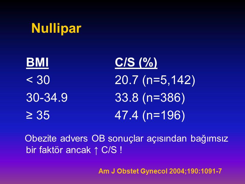 Nullipar BMIC/S (%) < 3020.7 (n=5,142) 30-34.933.8 (n=386) ≥ 3547.4 (n=196) Obezite advers OB sonuçlar açısından bağımsız bir faktör ancak ↑ C/S ! Am