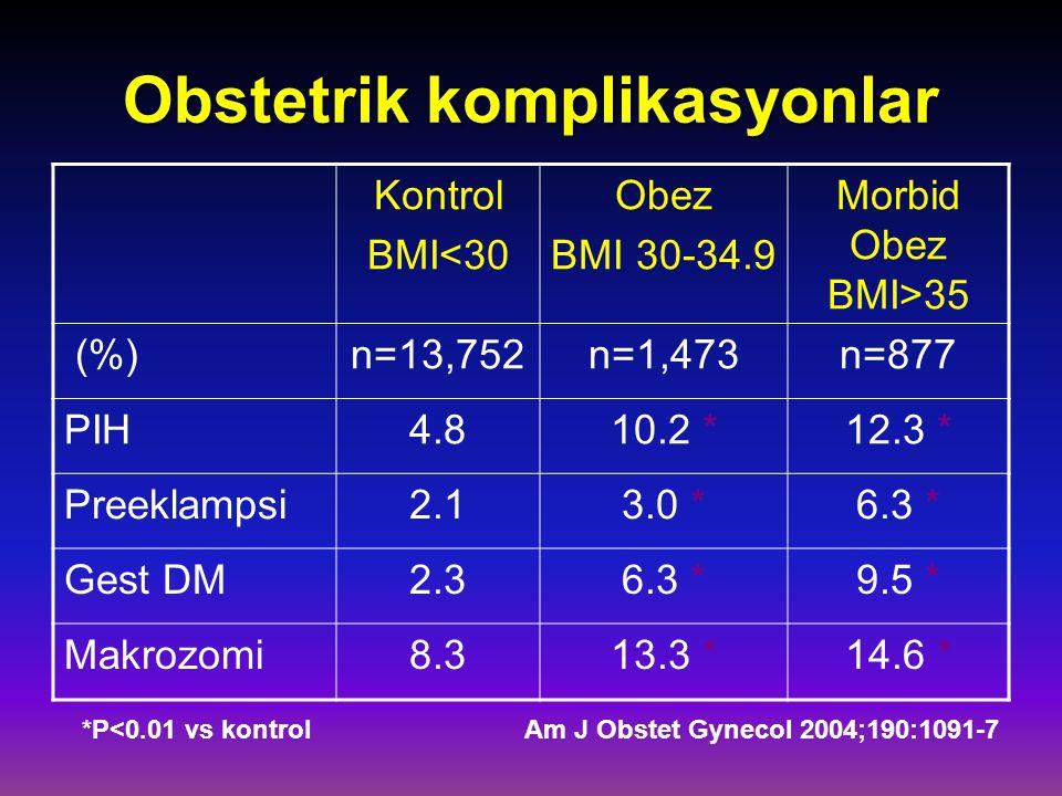 Obstetrik komplikasyonlar Am J Obstet Gynecol 2004;190:1091-7 Kontrol BMI<30 Obez BMI 30-34.9 Morbid Obez BMI>35 (%)n=13,752n=1,473n=877 PIH4.810.2 *1