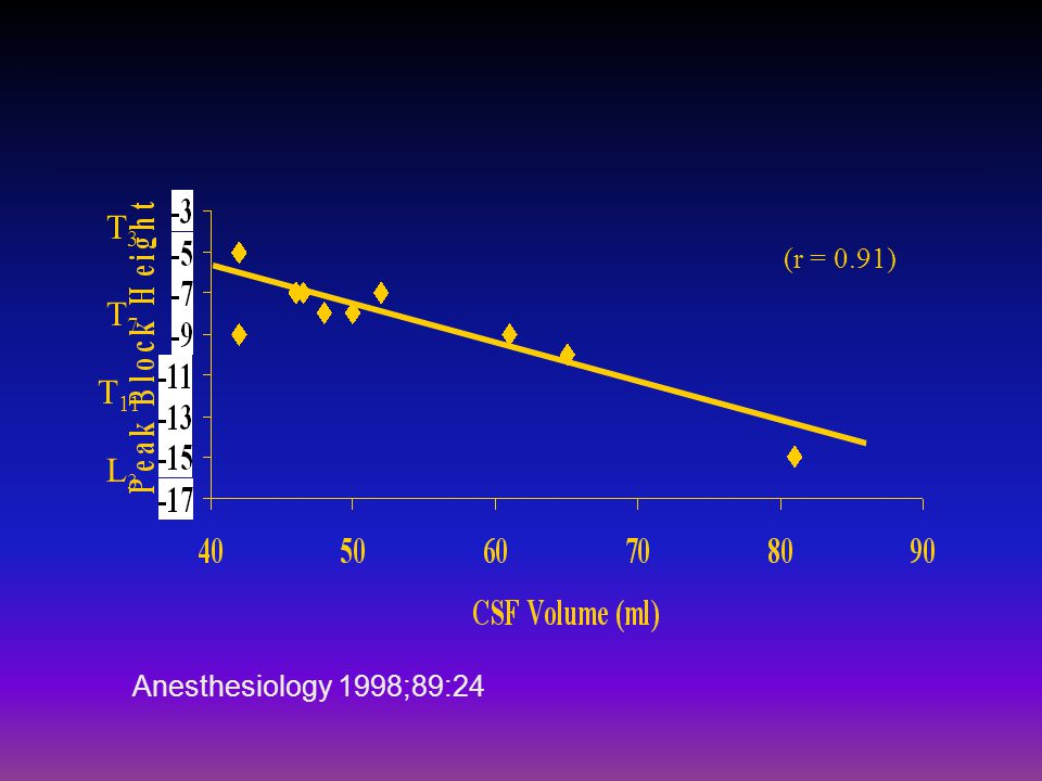 T3T3 T7T7 T 11 L3L3 (r = 0.91) Anesthesiology 1998;89:24