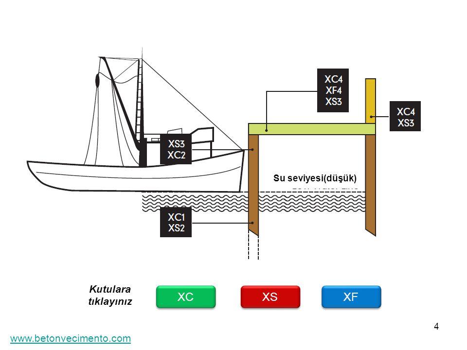 4 XC XF XS Kutulara tıklayınız Su seviyesi(düşük) www.betonvecimento.com