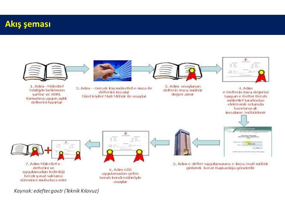 Akış şeması Kaynak: edefter.gov.tr (Teknik Kılavuz)