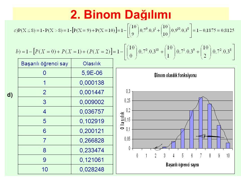 Binom Dağılımı Örnek n veya p'nin her farklı değeri farklı bir dağılım gösterdiğinden, Binom dağılımı gerçekte bir dağılımlar gurubu teşkil eder.