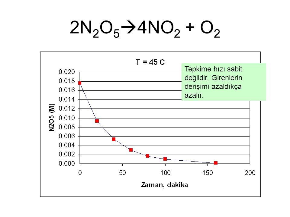 2N 2 O 5  4NO 2 + O 2 Tepkime hızı sabit değildir. Girenlerin derişimi azaldıkça azalır.