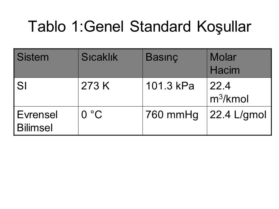Tablo 1:Genel Standard Koşullar SistemSıcaklıkBasınçMolar Hacim SI273 K101.3 kPa22.4 m 3 /kmol Evrensel Bilimsel 0 °C760 mmHg22.4 L/gmol