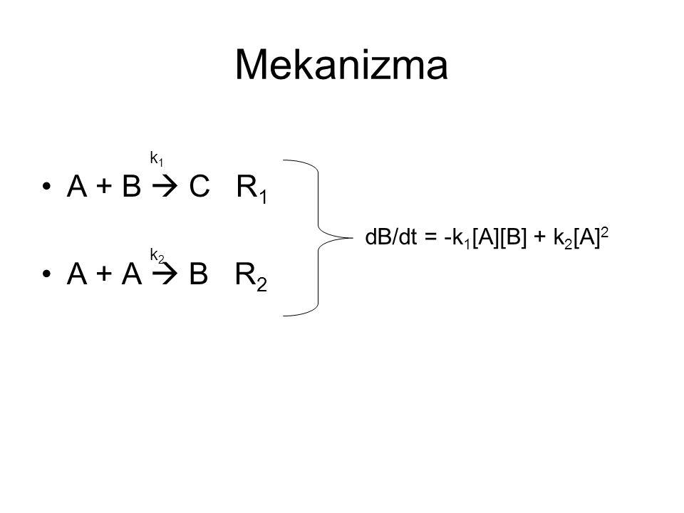 Mekanizma A + B  C R 1 A + A  B R 2 k1k1 k2k2 dB/dt = -k 1 [A][B] + k 2 [A] 2