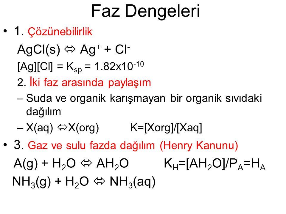 Faz Dengeleri 1. Çözünebilirlik AgCl(s)  Ag + + Cl - [Ag][Cl] = K sp = 1.82x10 -10 2. İki faz arasında paylaşım –Suda ve organik karışmayan bir organ